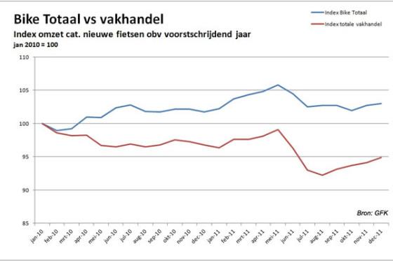 Bike Totaal scoort in 2011 beste resultaat sinds 2002