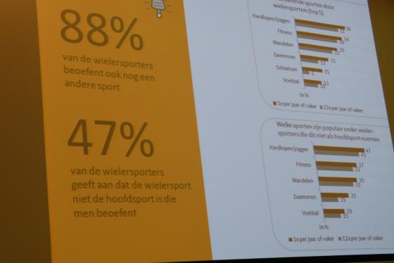 Eerste Nederlandse Wielersportmonitor gelanceerd