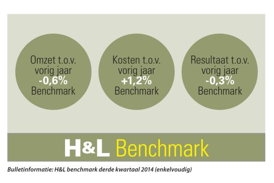 H&L Benchmark: Lichte daling derde kwartaal