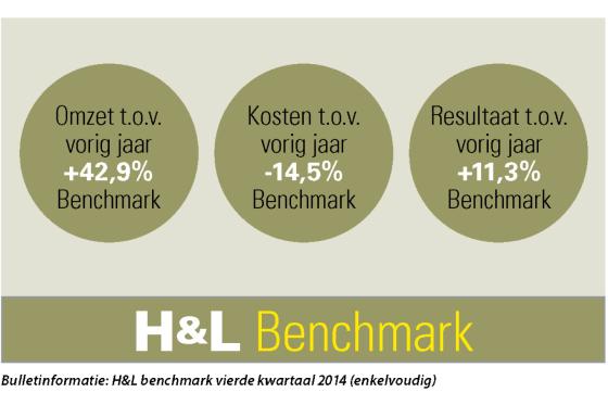 H&L benchmark: vierde kwartaal sluit 2014 fors positief af