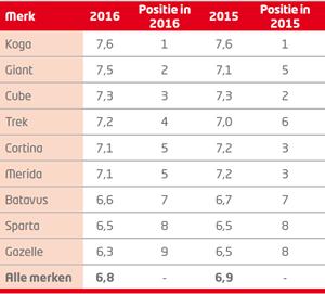 Rodi rapportcijfers 2016 fiets 2
