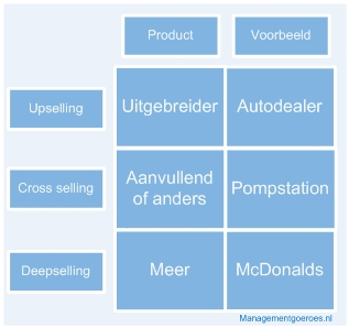 Vraagbaak: Wat is cross selling?