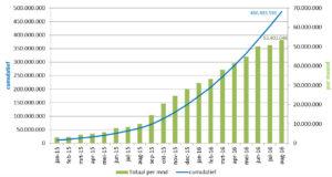 Groei aantal contactloze pinbetalingen in 2015 en 2016