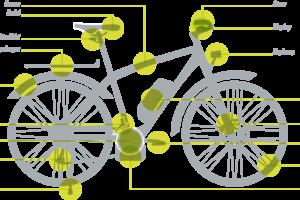 Verzekeraar biedt e-bike garantie