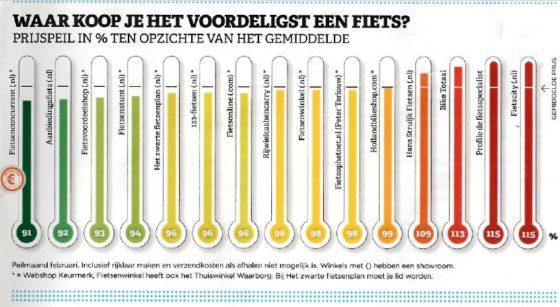 Uit de prijsvergelijker van de Consumentenbond blijkt dat de fietsen bij Fietsenconcurrent.nl het goedkoopst zijn.