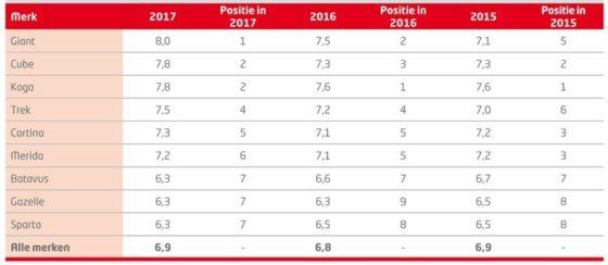 De rapportcijfers voor de diverse merken. Giant eindigt dit jaar op de eerste plek. Foto BOVAG