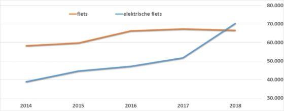 Deze grafiek (Figuur 1) van Marktdata.nl laat zien hoe het zoeken op elektrische fiets de zoekterm fiets heeft ingehaald. Grafieken en tabellen: Marktdata.nl