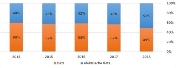 Figuur 2. Grafieken en tabellen van Marktdata.nl
