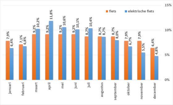 Figuur 3. Grafieken en tabellen van Marktdata.nl