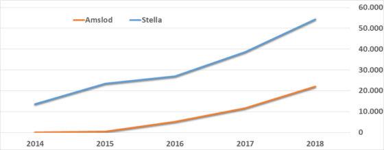 Figuur 5. Grafieken en tabellen van Marktdata.nl