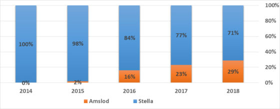 Figuur 6. Grafieken en tabellen van Marktdata.nl