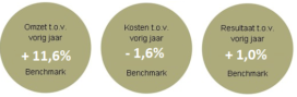 H&L Benchmark: veel optimisme in rijwielbranche