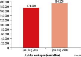 1/3 verkochte fietsen is al e-bike