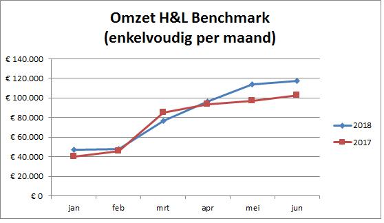 Omzet H&L Benchmark